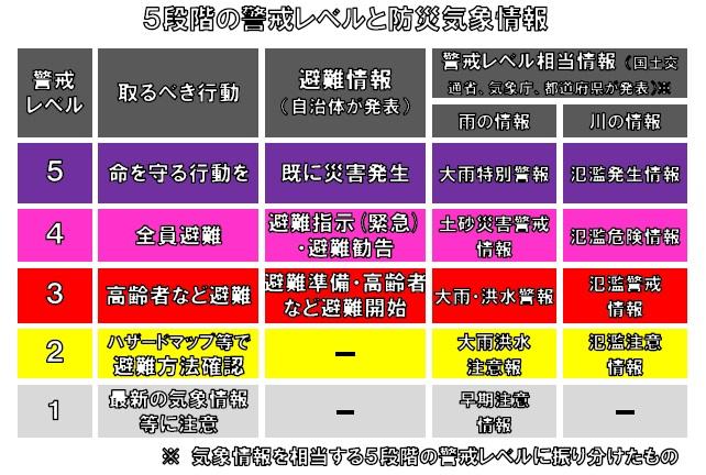5段階の警戒レベルと防災気象情報